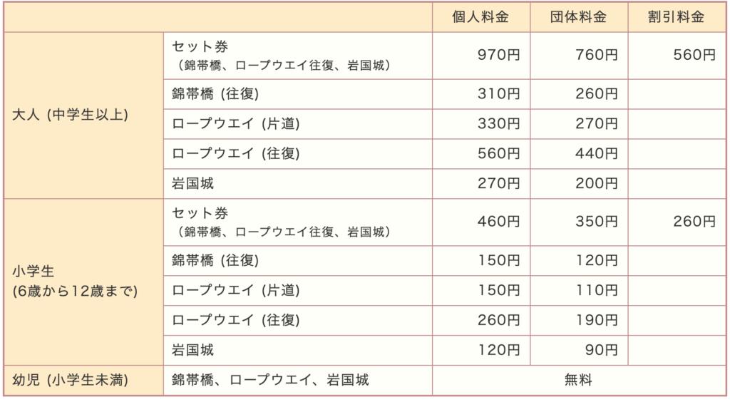 錦帯橋通行料
